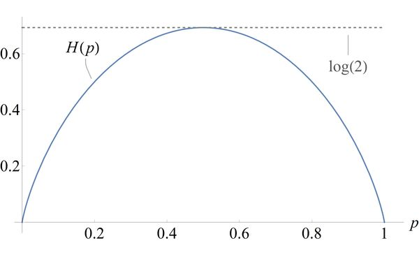 The binary entropy H(p). This is a concave parabola-shaped function, taking minimum value of 0 when p is zero or one, and maximum of log(2) when p is one-half.