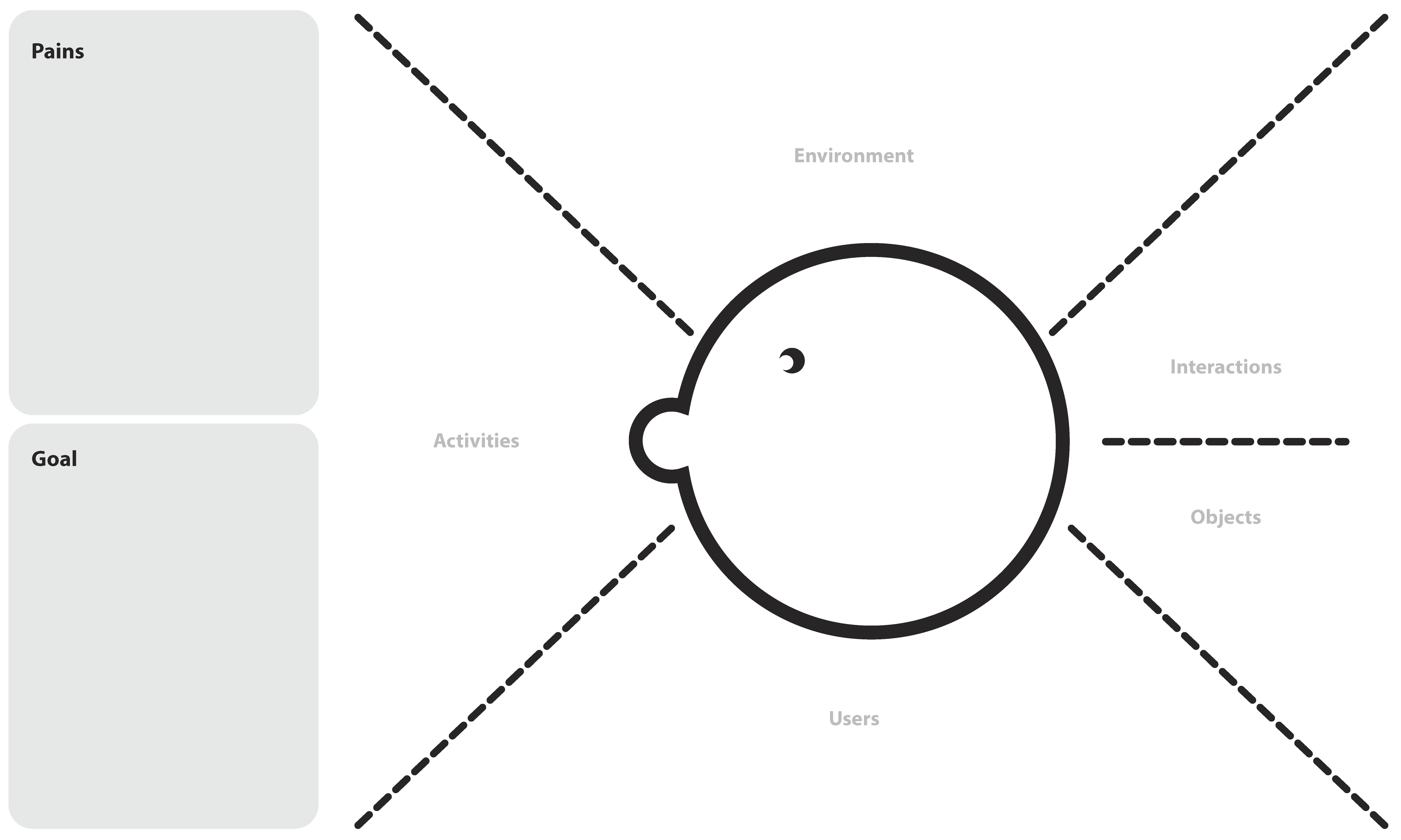 AEIOU Empathy Map https://www.creatlr.com/template/1knjaTEkdFHvtBOLr8DAx/aeiou-empathy-map/