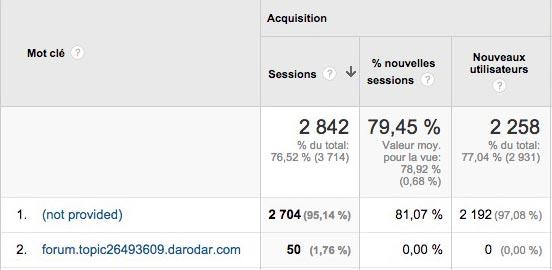 mots clés non fournis dans Google Analytics