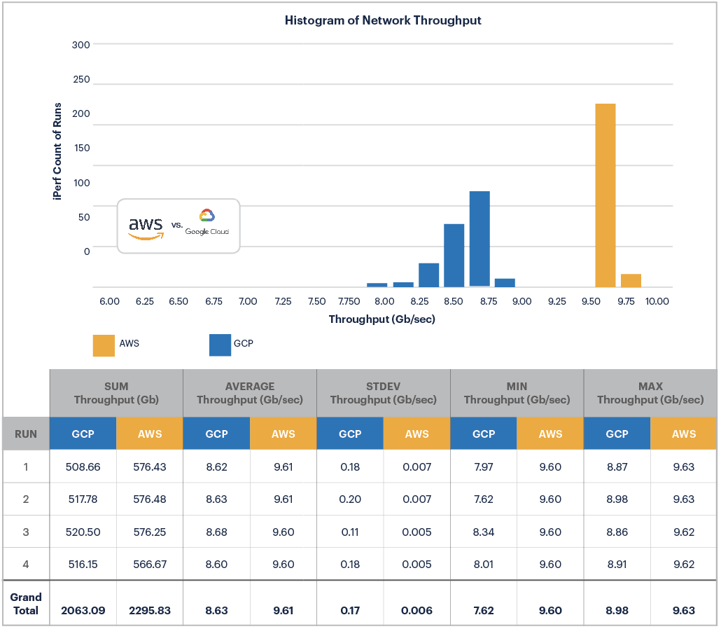AWS vs GCP: Network Throughput Histogram