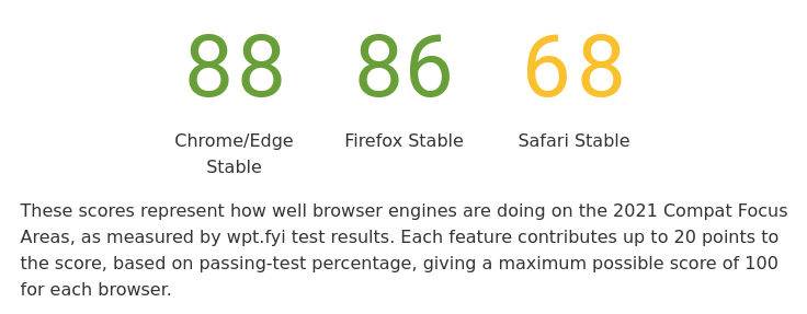Safari trailing far behind Firefox and Chrome is core feature support