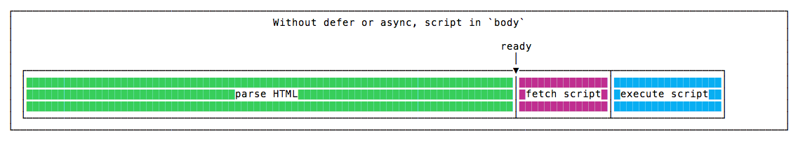 Without defer or async, in the body end