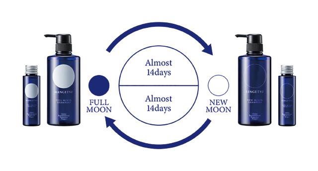 満月と新月のサイクルに合わせてお使いください