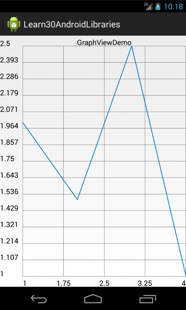 LineGraphView
