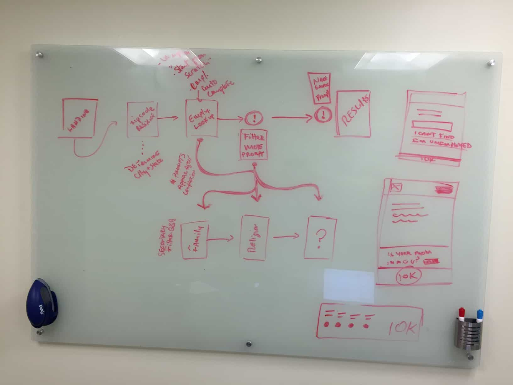 // Whiteboarding session of user flow (1 of 2)