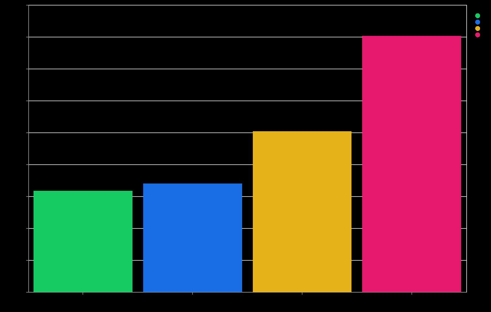 平均応答時間 (視聴毎平均の月別平均, 5 月は 10 日まで)