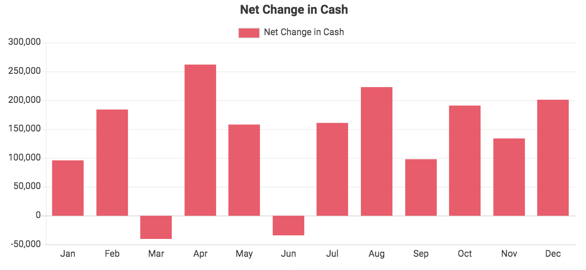 Custom QuickBooks chart showing Net Change in Cash