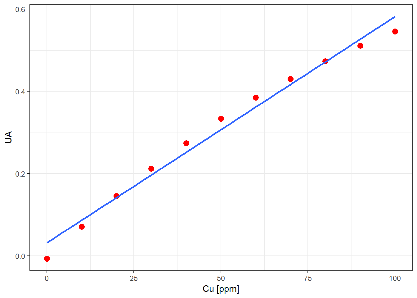 Curva de calibración Cu