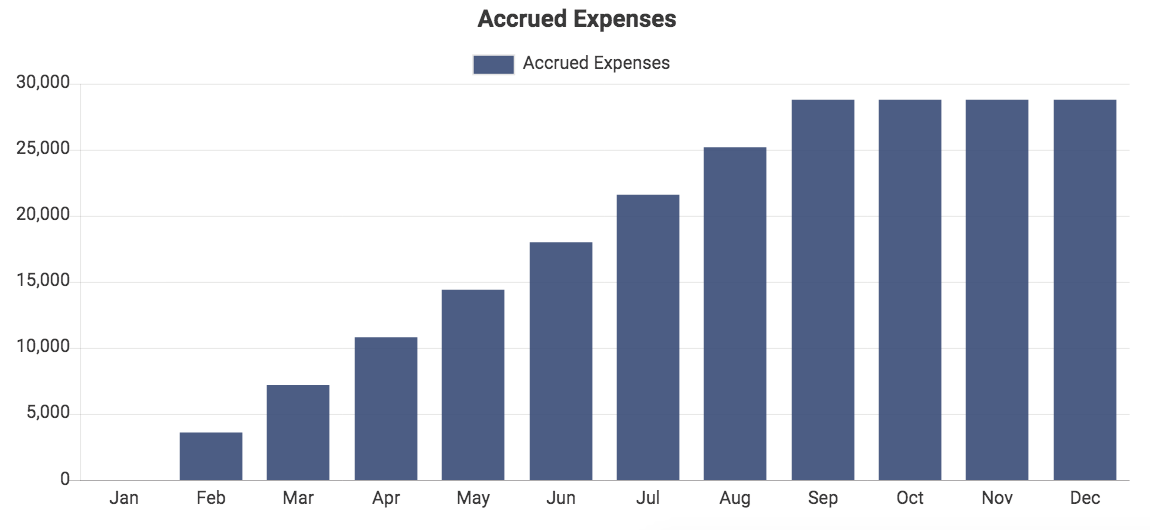 Custom QuickBooks chart showing Accrued Expenses