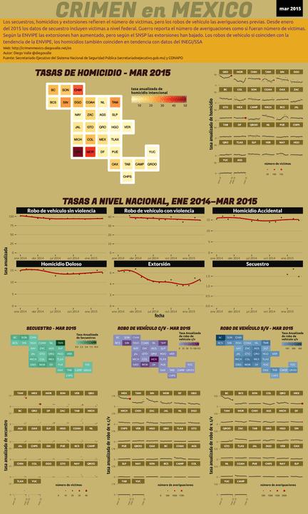 Infográfica del Crimen en México - Mar 2015