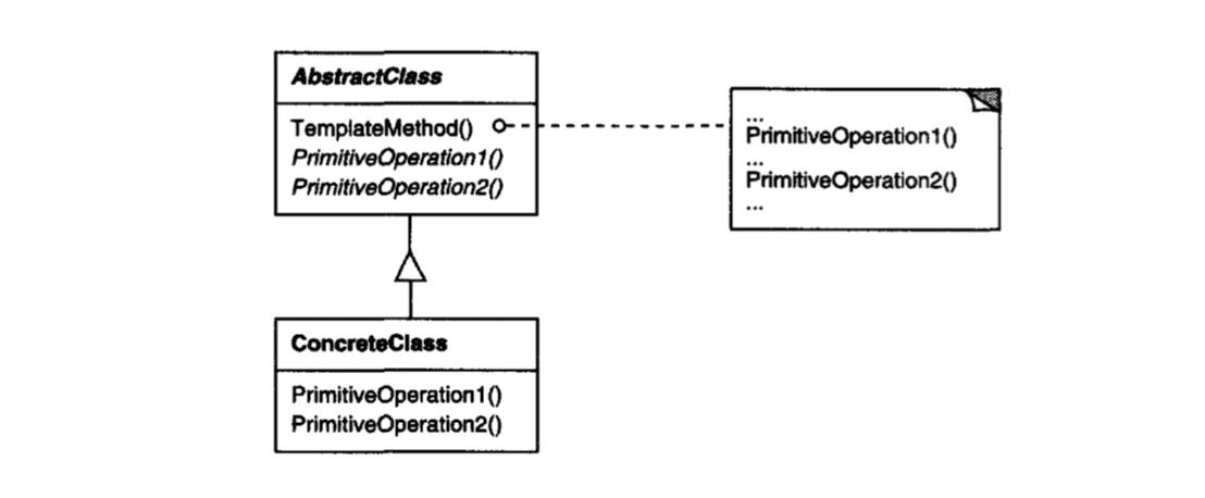 Template Method Pattern Diagram