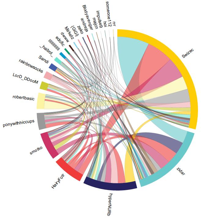 IRC karma visualisation example