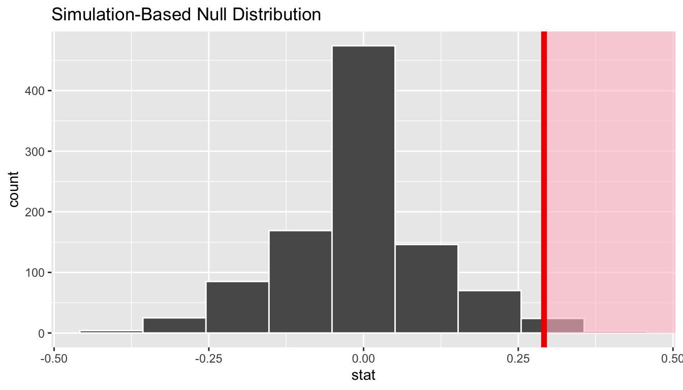 Shaded histogram to show p-value.