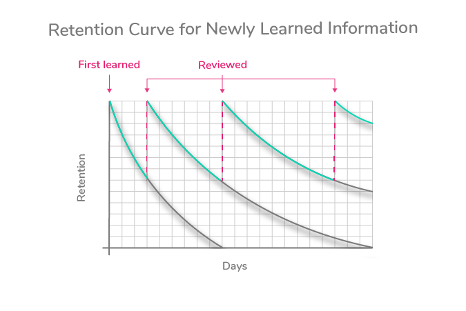 Spaced repetition graph
