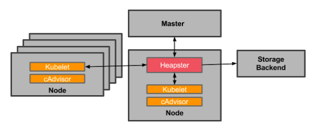 overall monitoring architecture
