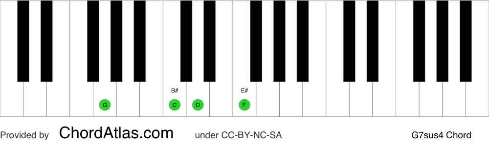 Piano chord chart for the G suspended fourth seventh chord (G7sus4). The notes G, C, D and F are highlighted.