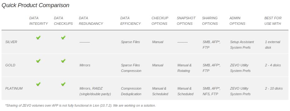 ZEVO Product Comparison