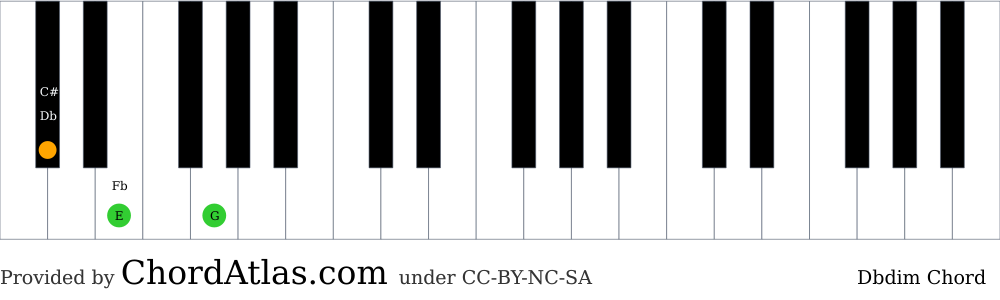 Piano chord chart for the D flat diminished chord (Dbdim). The notes Db, E and G are highlighted.
