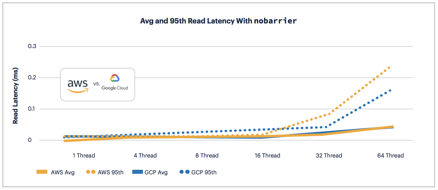 AWS vs GCP: Read Latency with nobarrier