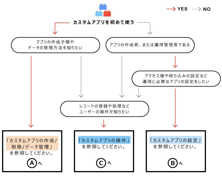 カスタムアプリの説明の分類イメージ