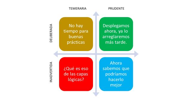 cuadrante_deuda_tecnica