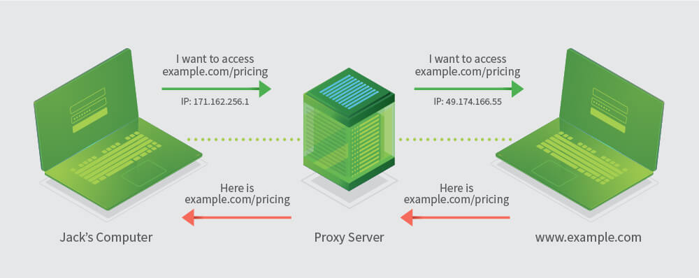 WEB SCRAPING AND PROXIES