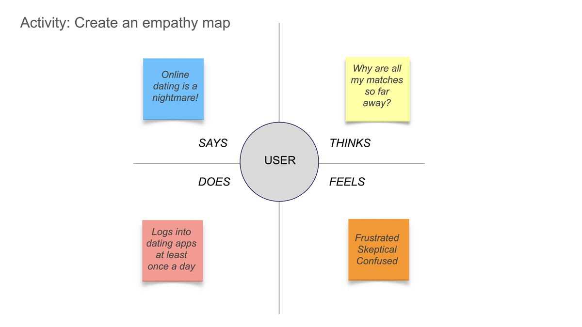An example of an empathy map to be used in a design thinking workshop