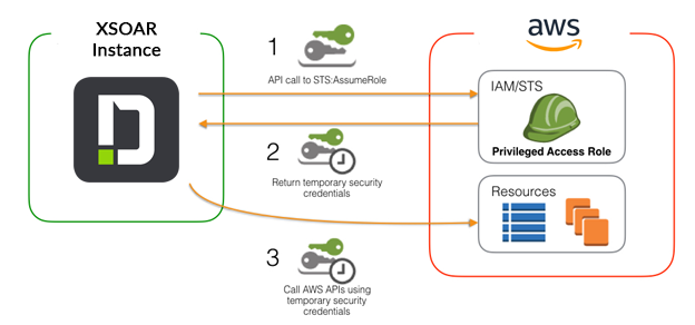 XSOAR AWS STS Auth Flow