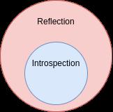 Types of metaprogramming