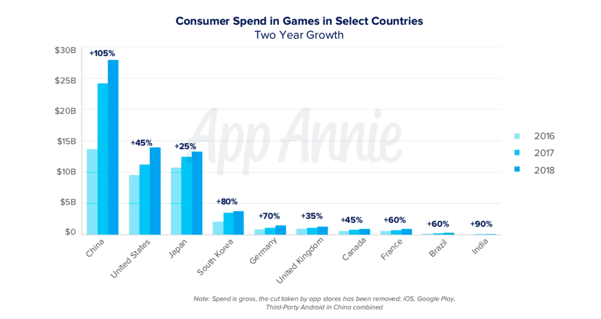 Consumer spend in games in 2016-2018