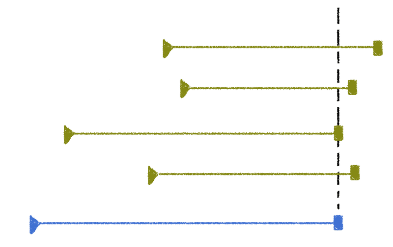 Permanent timelines(green) outlast your Timeline(blue).