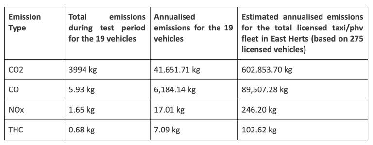 Emissions savings table