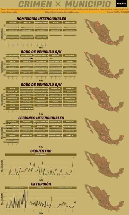 Infográfica del Crimen en México - Nov 2016