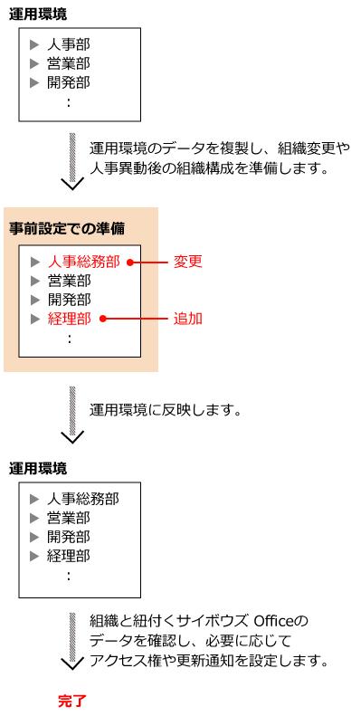 組織の事前設定の操作イメージ