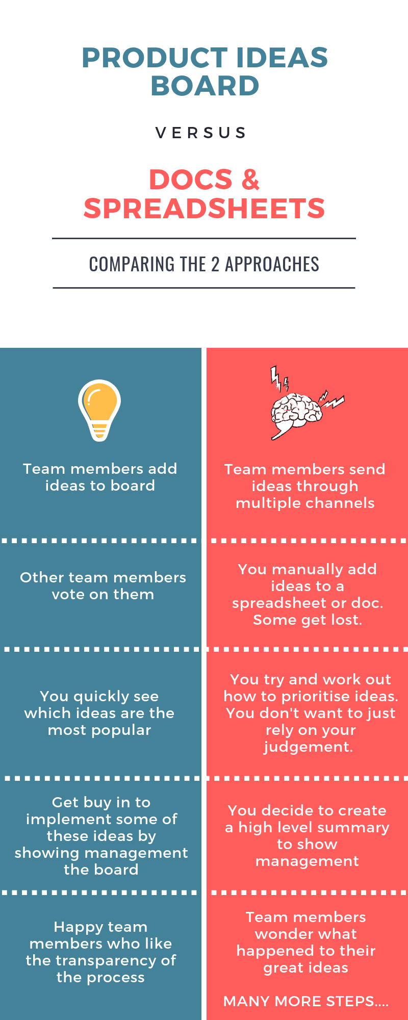 Infographic comparing a product ideas board to a DIY approach to collecting and prioritising feedback