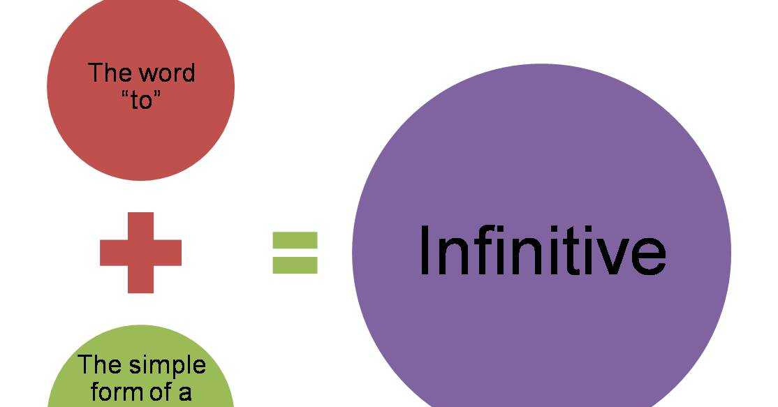 The Infinitive