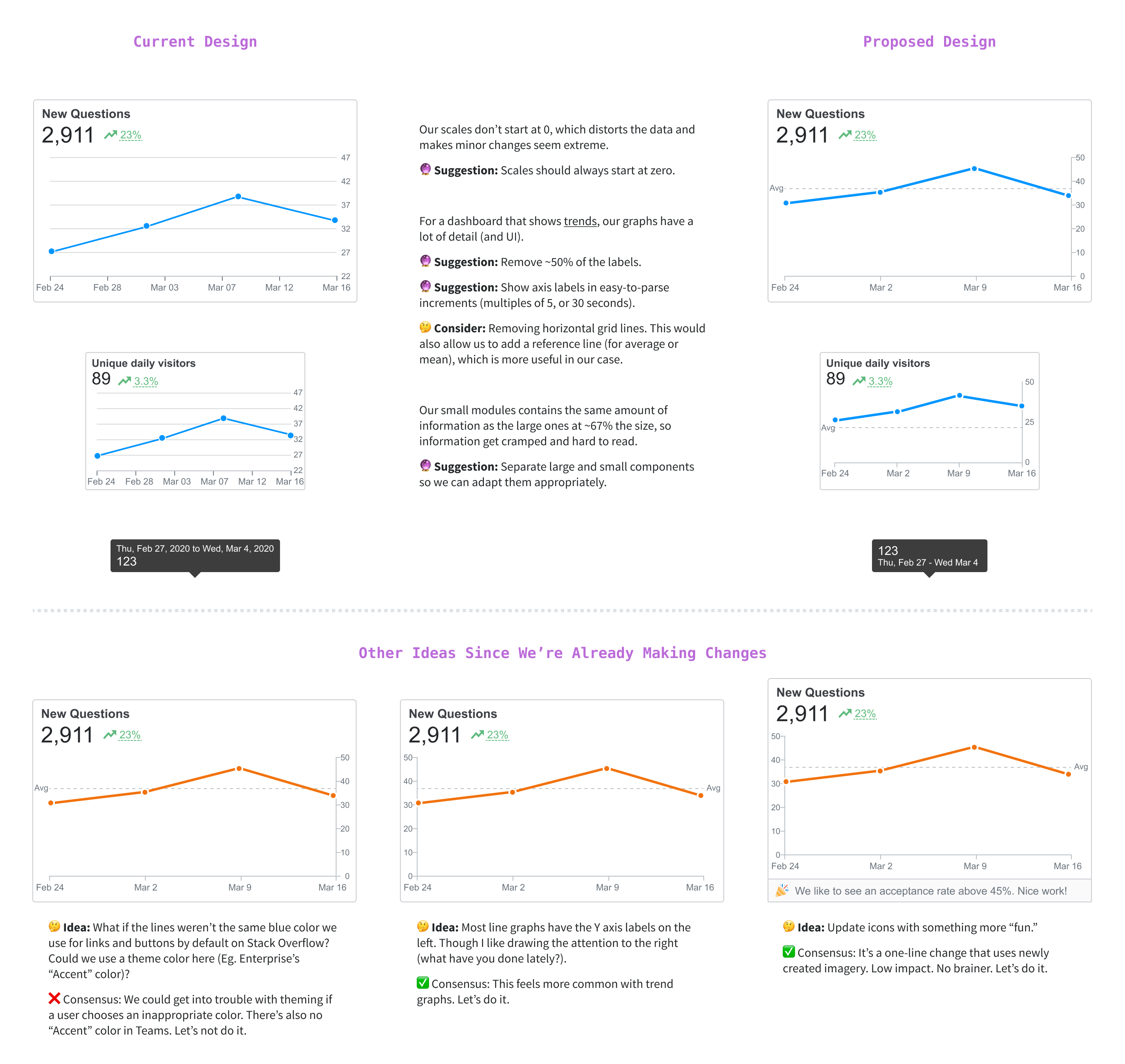 I pitched a few changes to the design of our graphs.