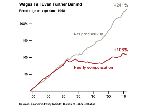 NY Times Chart: Hourly Compensation up 108% since 1950, but productivity up 241%