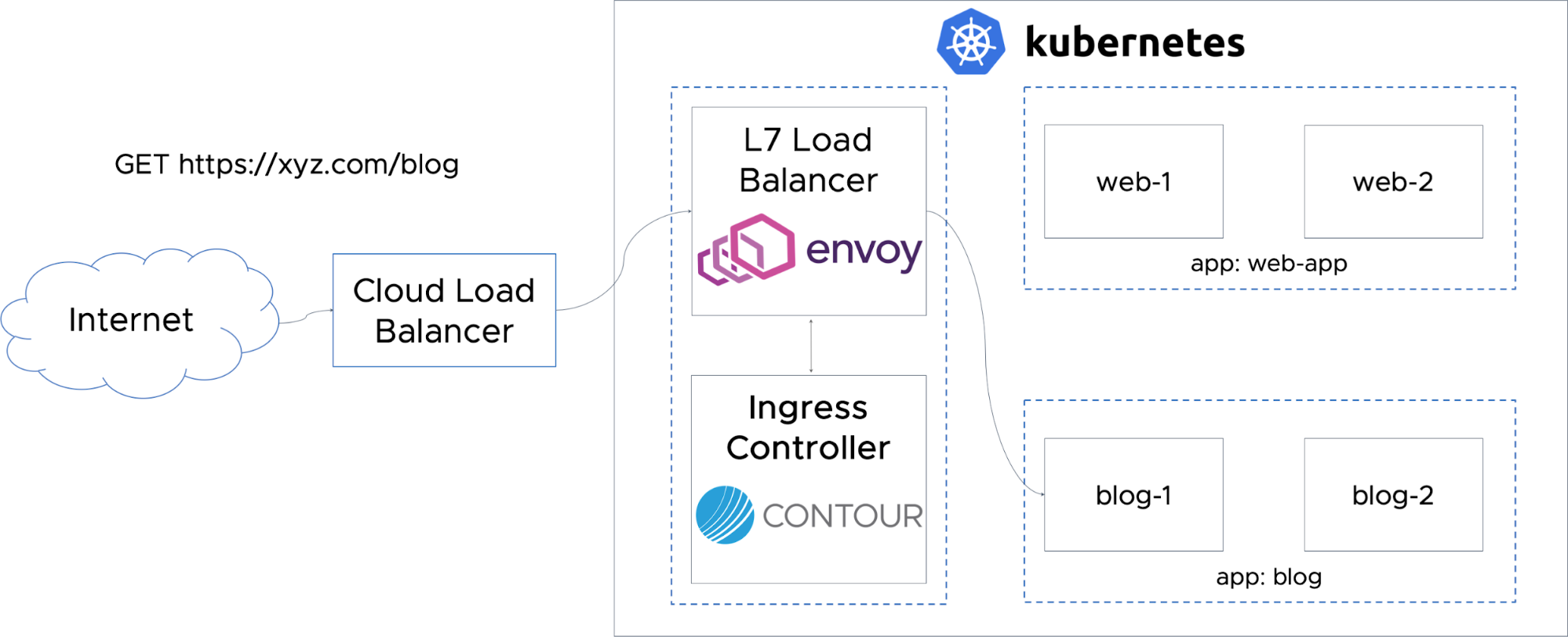 Routing Traffic to Applications in Kubernetes with Contour