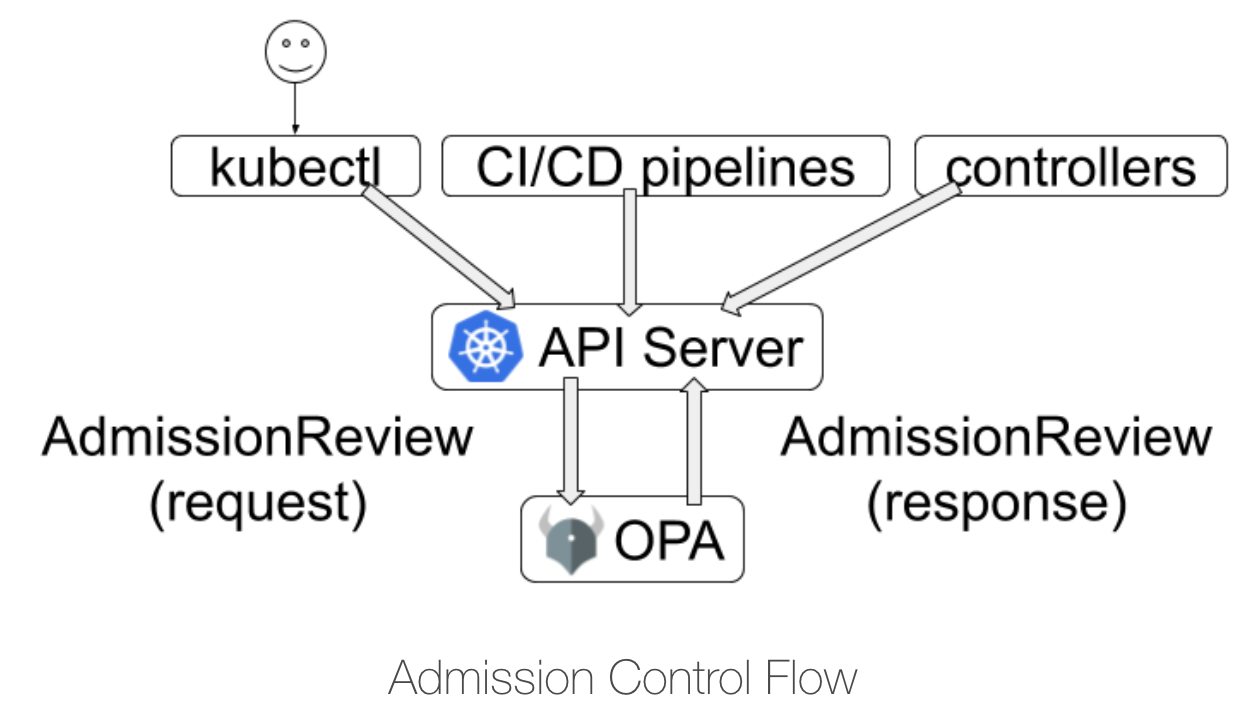 OPA as Kubernetes Admission Controller