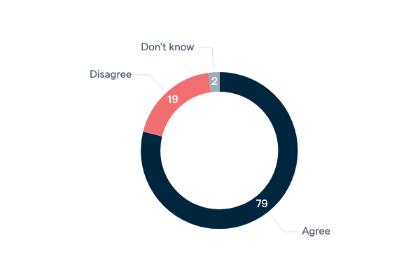 The United States as a 'world policeman' - Lowy Institute Poll 2020