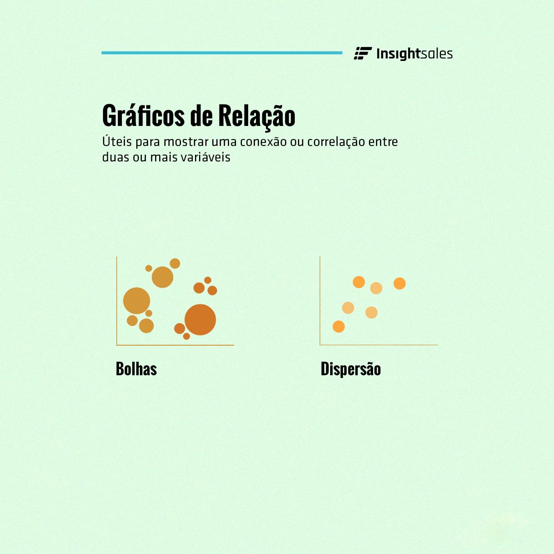 Gráficos de Relação