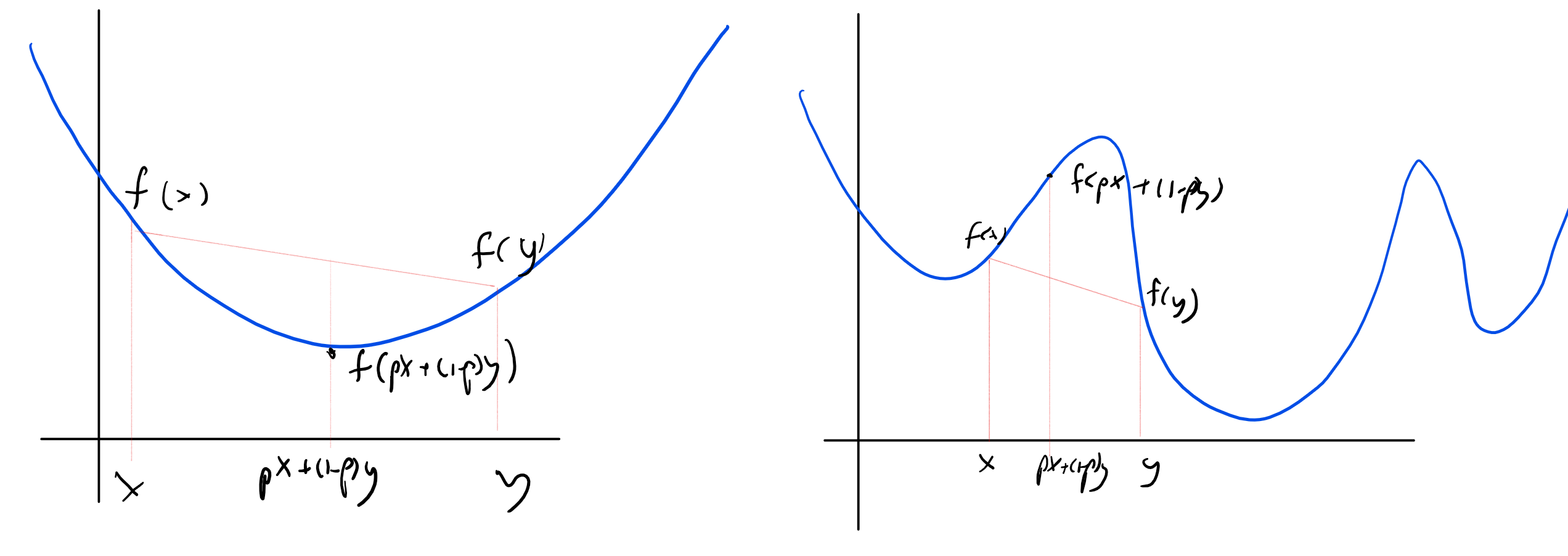 In a convex function f (left figure), for every x and y and p\in [0,1] it holds that f(px+(1-p)y) \leq p\cdot f(x)+(1-p)\cdot f(y). In particular this means that every local minimum of f is also a global minimum. In contrast in a non convex function there can be many local minima.