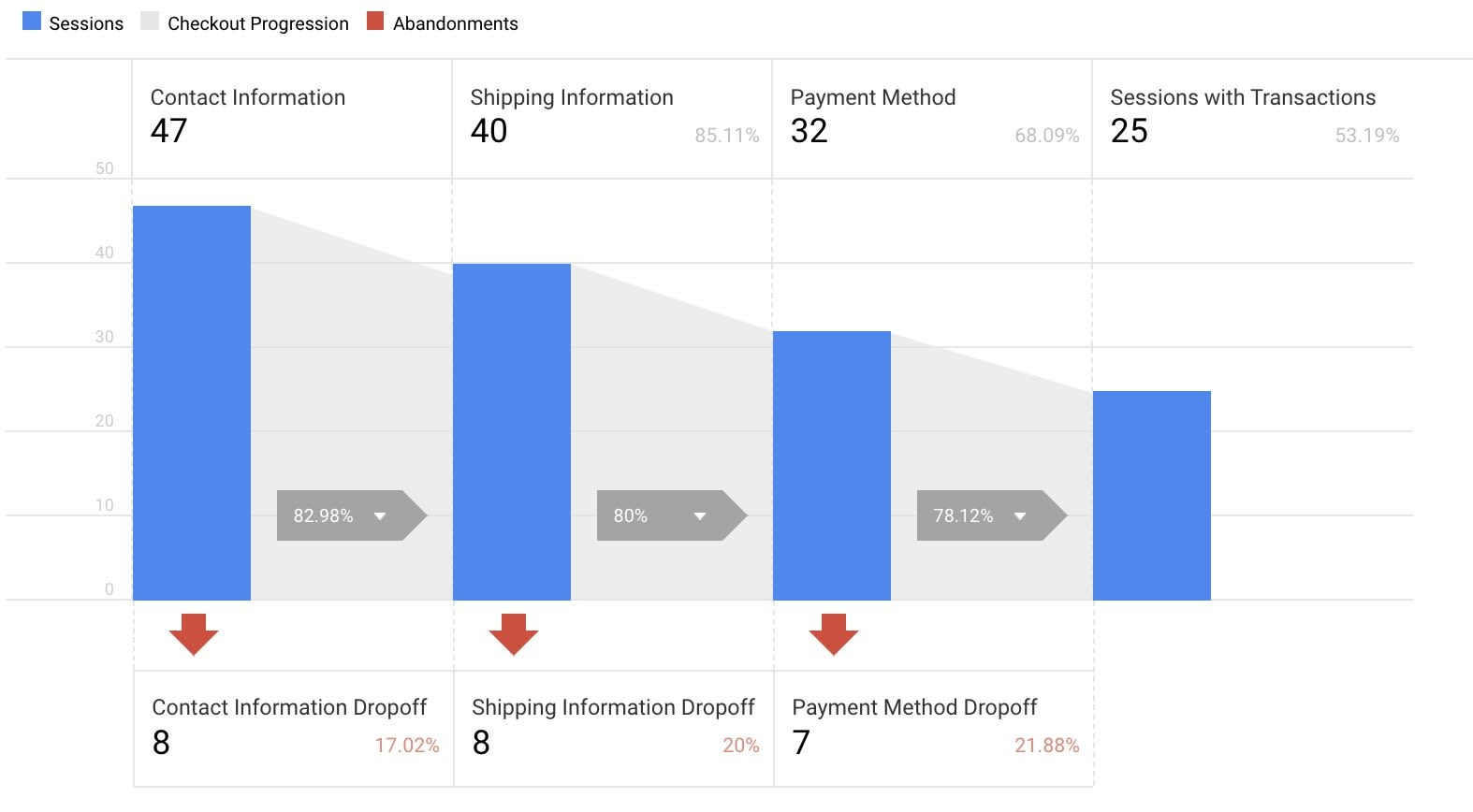 Checkout flow in Google Analytics.