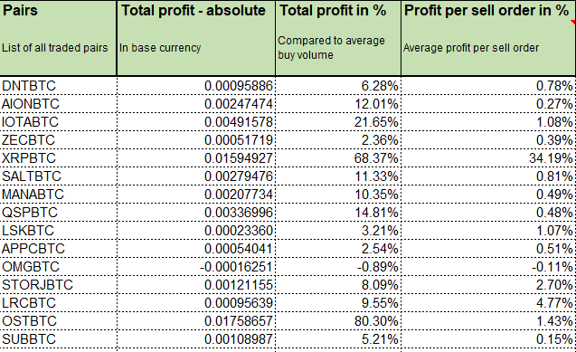 Binance profit calculator