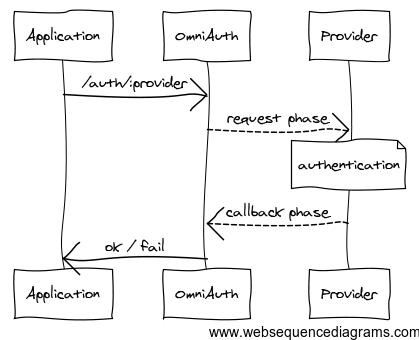 OmniAuth diagram