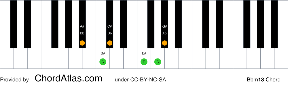 Piano chord chart for the B flat minor thirteenth chord (Bbm13). The notes Bb, Db, F, Ab, C and G are highlighted.