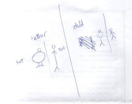 Auf dem Bild sieht der geneigte Betrachter einen dicken und einen langen Vater sowie einen dicken (Korsett?) und einen langen Sohn. Eigentlich ein Kind. Und einige Trennstriche.   Der Vater ist dicker als das Kind. Nämlich.