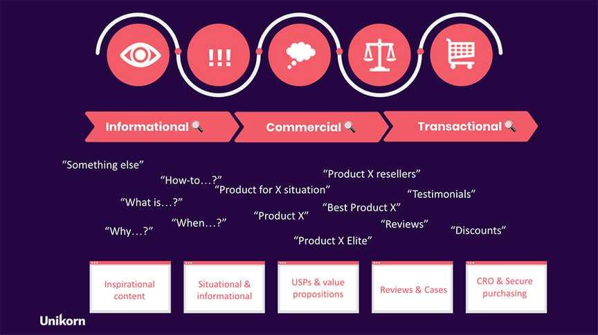 Search Customer Journey Model