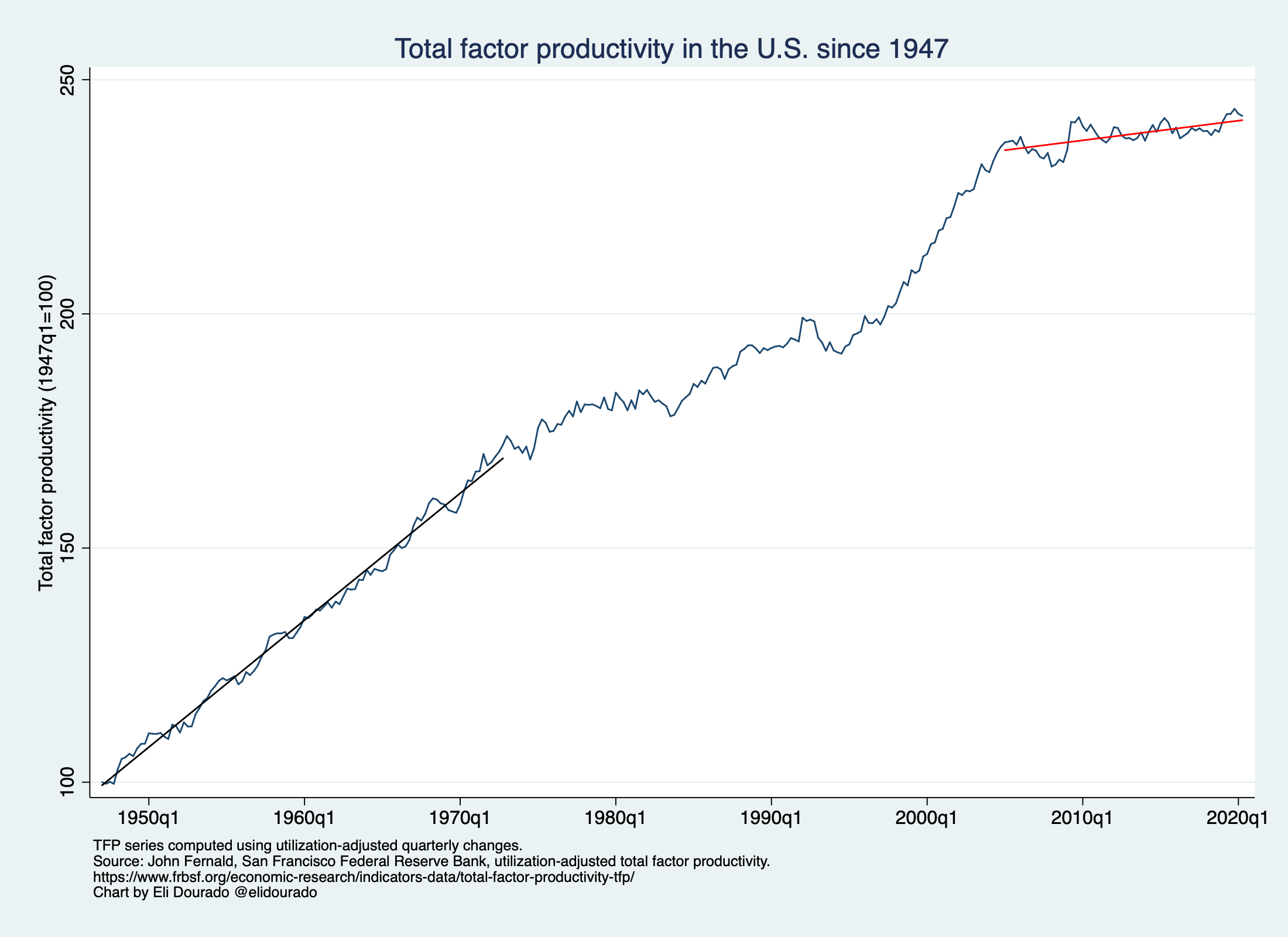 Total factor productivity in the U.S. since 1947